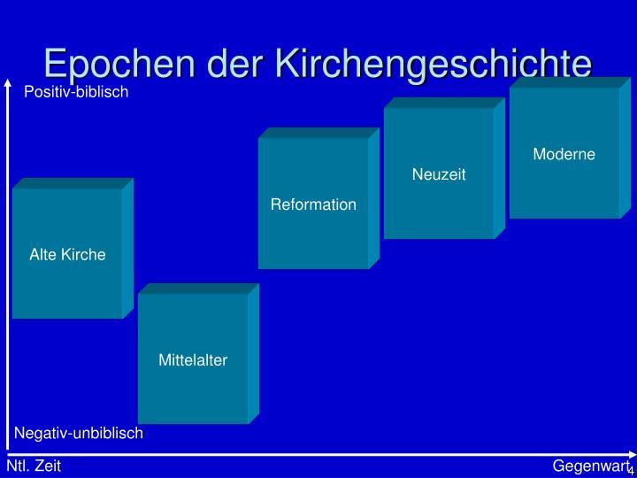 Epochen der Kirchengeschichte