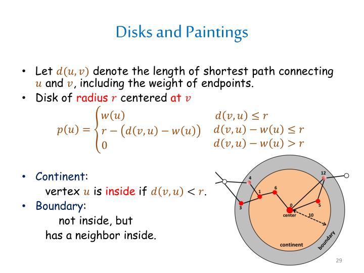 Disks and Paintings