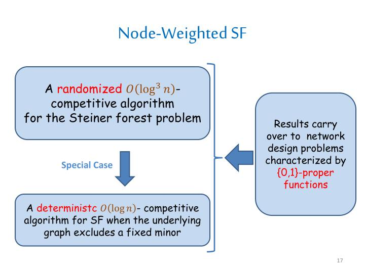Node-Weighted SF