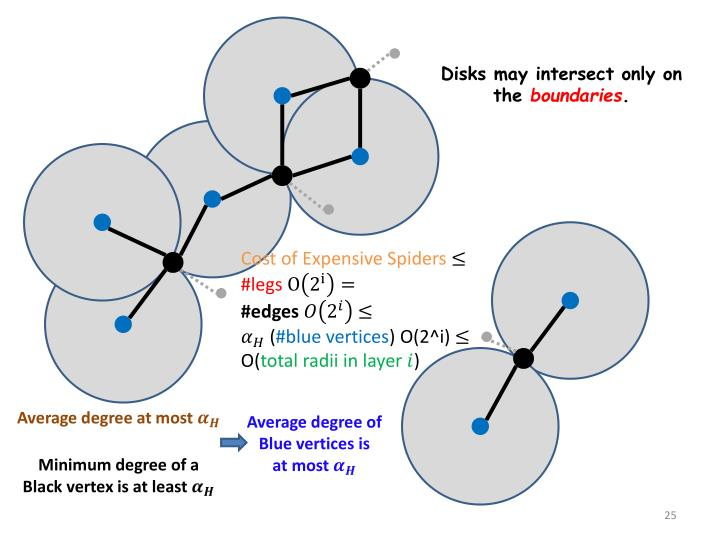 Disks may intersect only on the