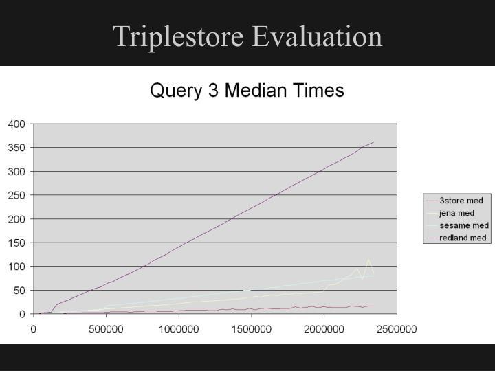 Triplestore Evaluation