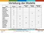 verteilung der modelle1