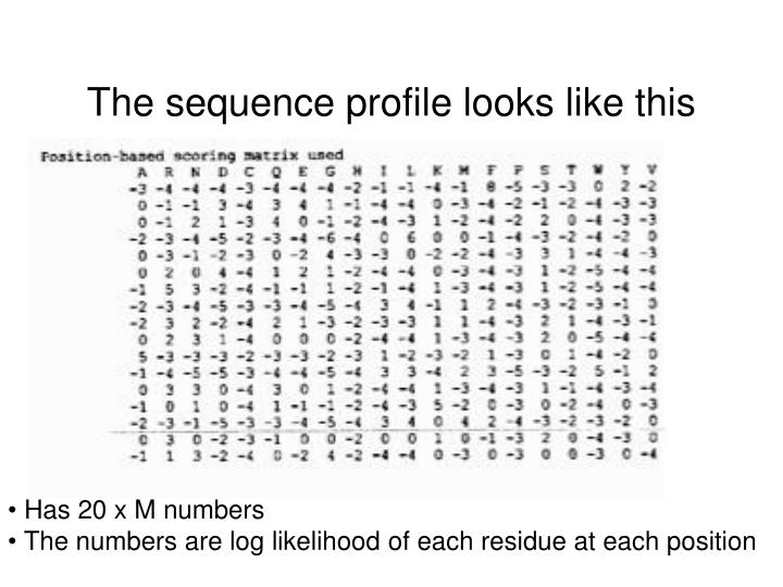 The sequence profile looks like this