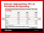 internet approaching 10 of worldwide ad spending