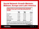 social network growth markets mideast europe and latin america