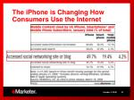 the iphone is changing how consumers use the internet