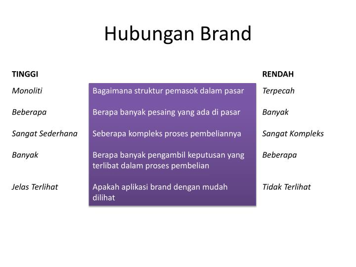 Hubungan Brand