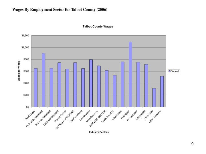 Wages By Employment Sector for Talbot County (2006)