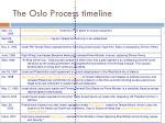 the oslo process timeline