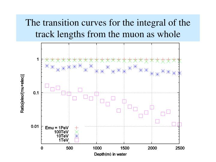 The transition curves for the integral of the track lengths from the muon as whole