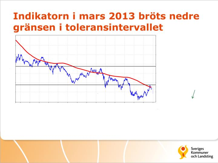 Indikatorn i mars 2013 bröts nedre