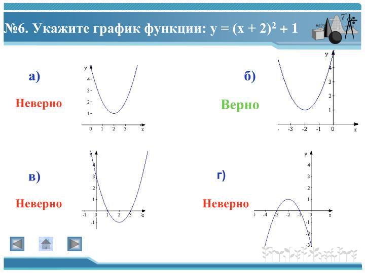 №6. Укажите график функции: у = (х + 2)