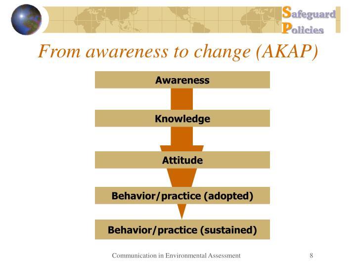 From awareness to change (AKAP)