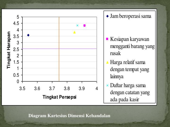 Ppt core marketing powerpoint presentation id3844764 diagram kartesius dimensi kehandalan ccuart Choice Image