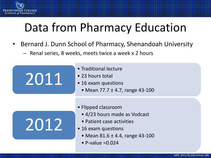 Data from Pharmacy Education