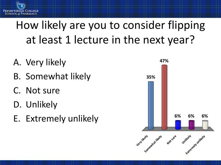 How likely are you to consider flipping at least 1 lecture in the next year?