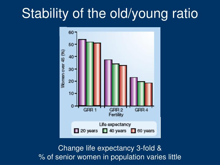Stability of the old/young ratio
