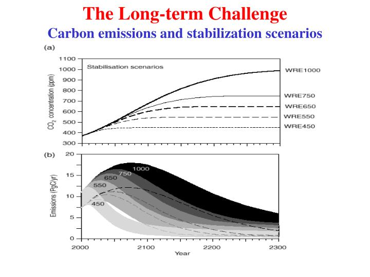 The Long-term Challenge