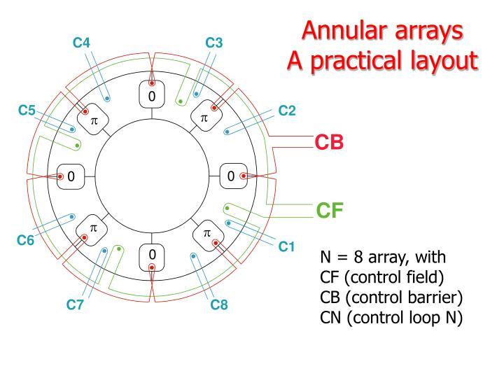Annular arrays