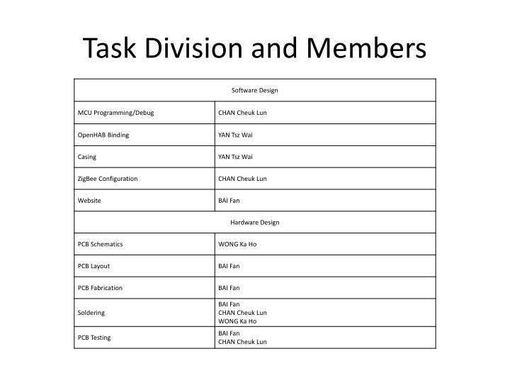 Task Division and Members