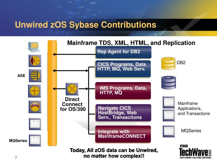 Unwired zOS Sybase Contributions