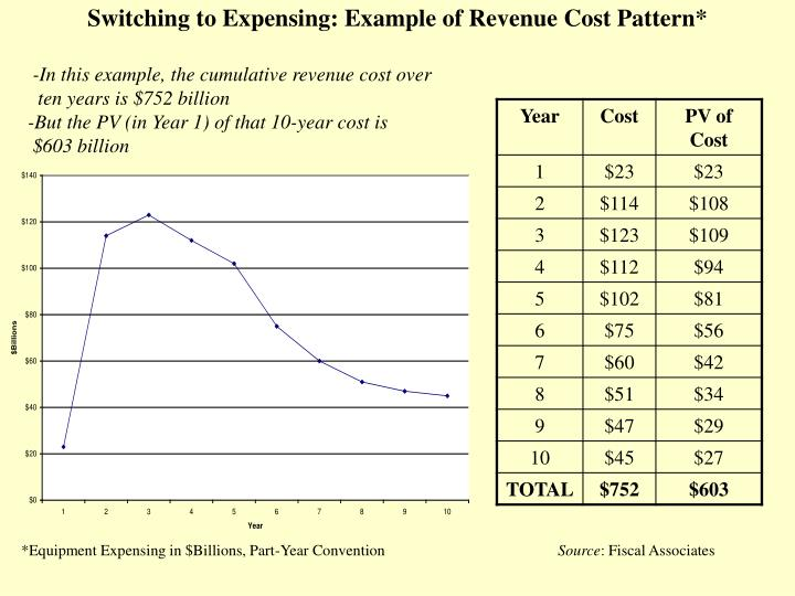 Switching to Expensing: Example of Revenue Cost Pattern*