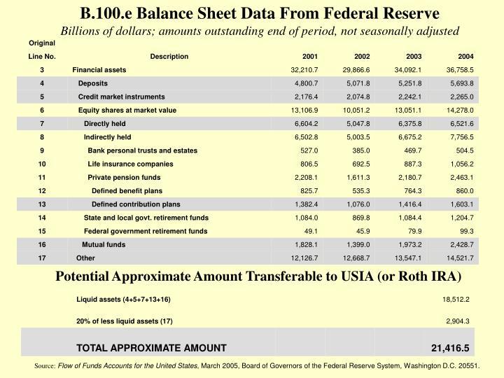 B.100.e Balance Sheet Data From Federal Reserve