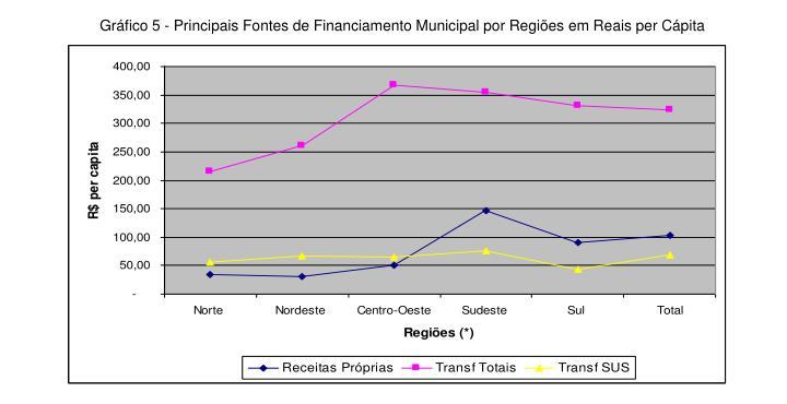Gráfico 5 - Principais Fontes de Financiamento Municipal por Regiões em Reais per Cápita