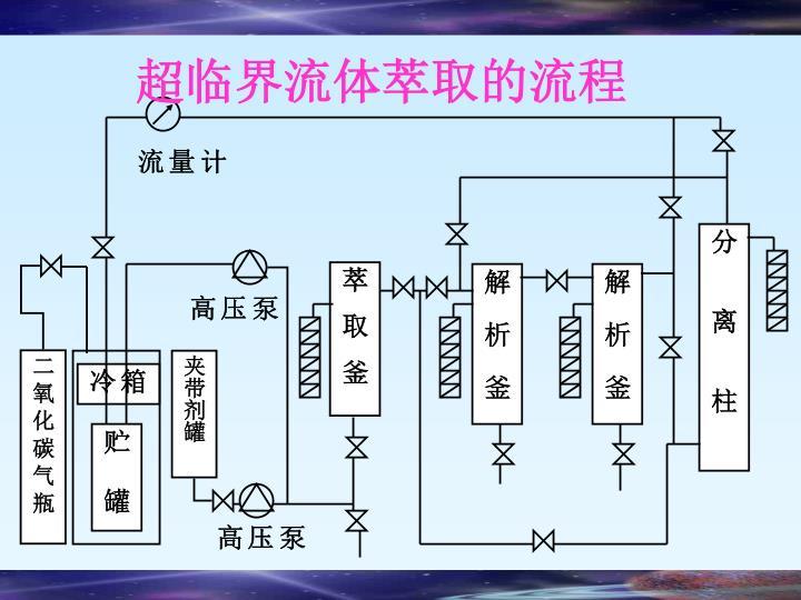 超临界流体萃取的流程