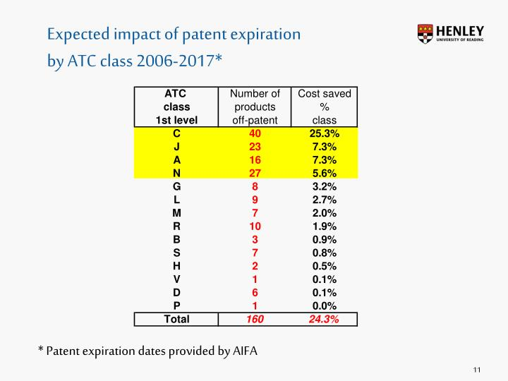 impact of product patent Patents in india, and lanjouw and cockburn (2001) study empirically the positive impact of patent protection on research on drugs that address the needs of patients in poor countries (a point raised formally by diwan and rodrik, 1991.