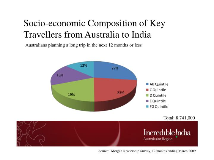 Socio-economic Composition of Key Travellers from Australia to India