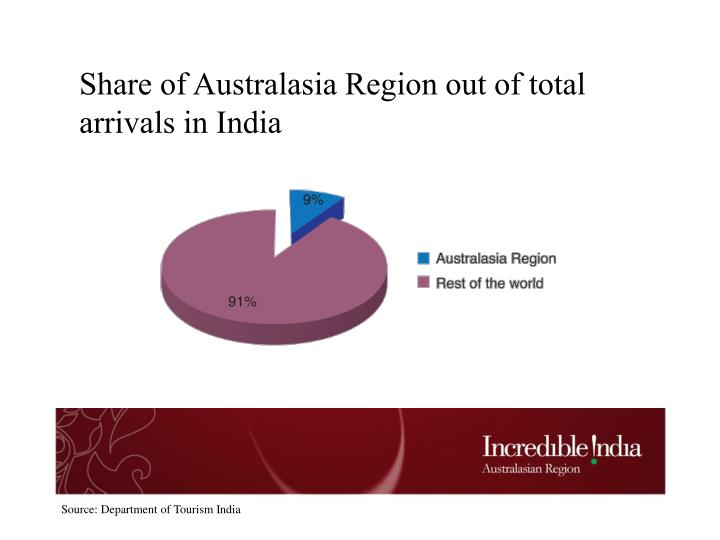 Share of Australasia Region out of total arrivals in India