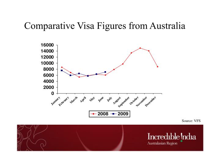 Comparative Visa Figures from Australia