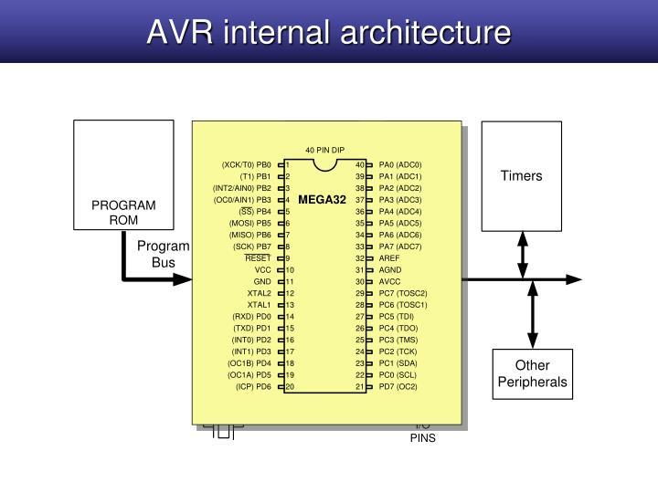 AVR internal architecture