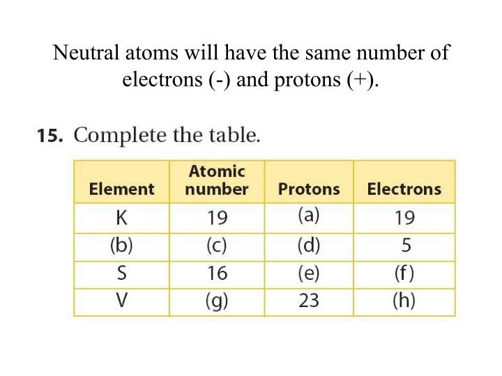 Neutral atoms will have the same number of electrons (-) and protons (+).