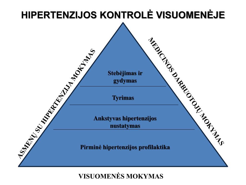 periodinė hipertenzija