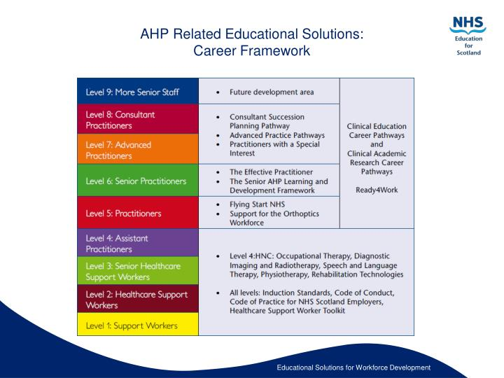 Ahp related educational solutions career framework