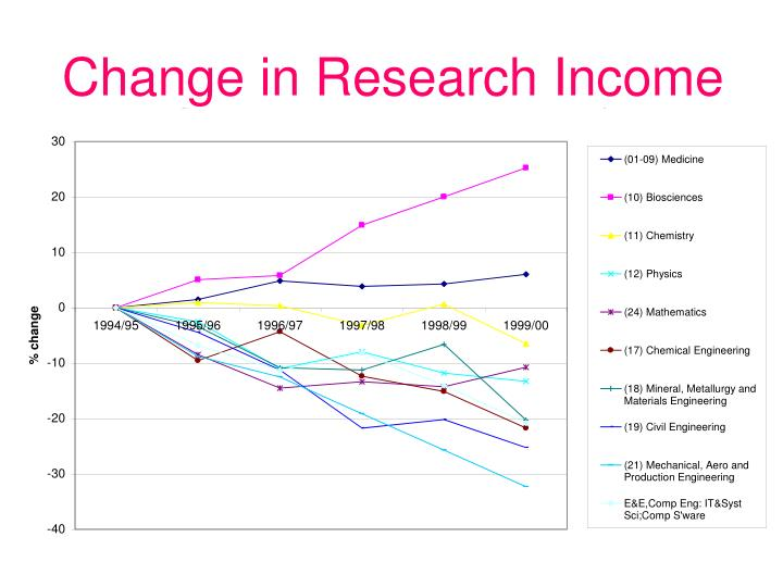 Change in Research Income