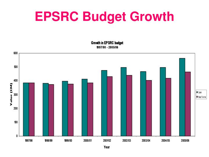 EPSRC Budget Growth