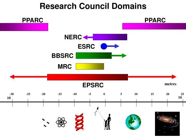 Research Council Domains