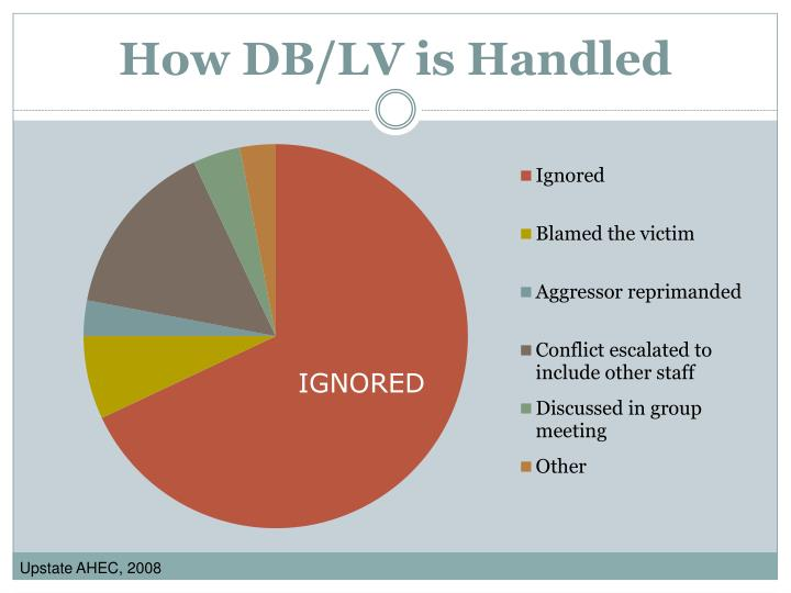 How DB/LV is Handled