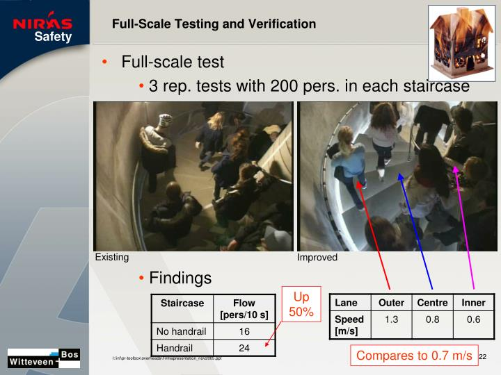 Full-Scale Testing and Verification