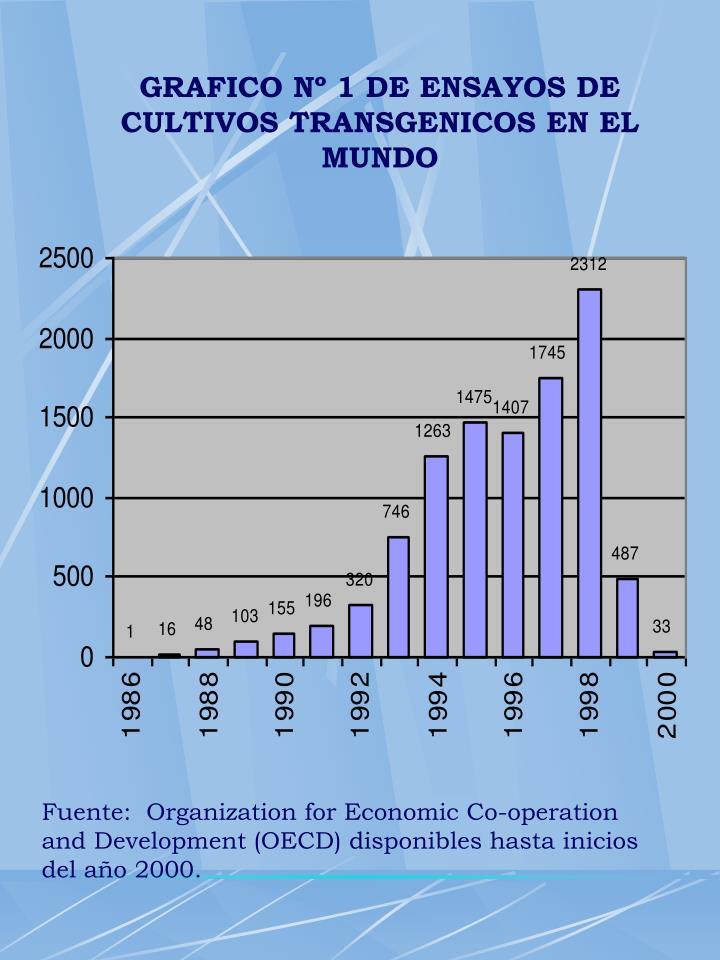 GRAFICO Nº 1 DE ENSAYOS DE CULTIVOS TRANSGENICOS EN EL MUNDO