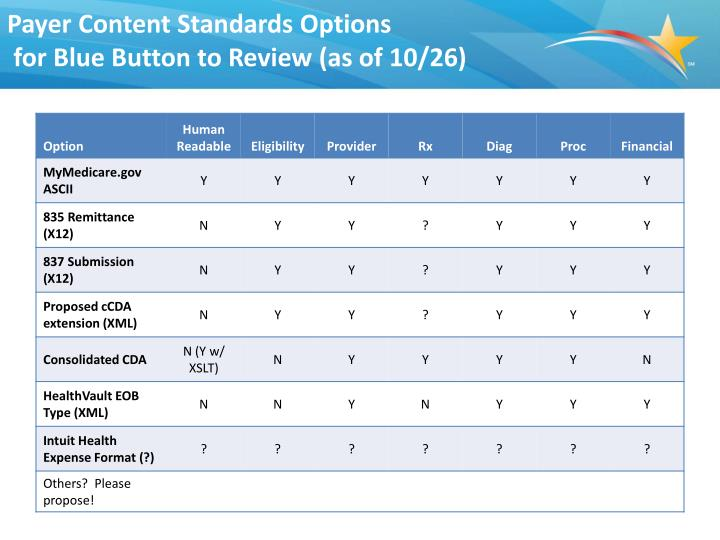 Payer Content Standards Options