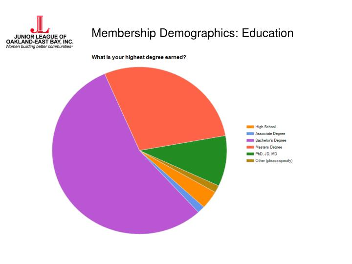 Membership Demographics: Education