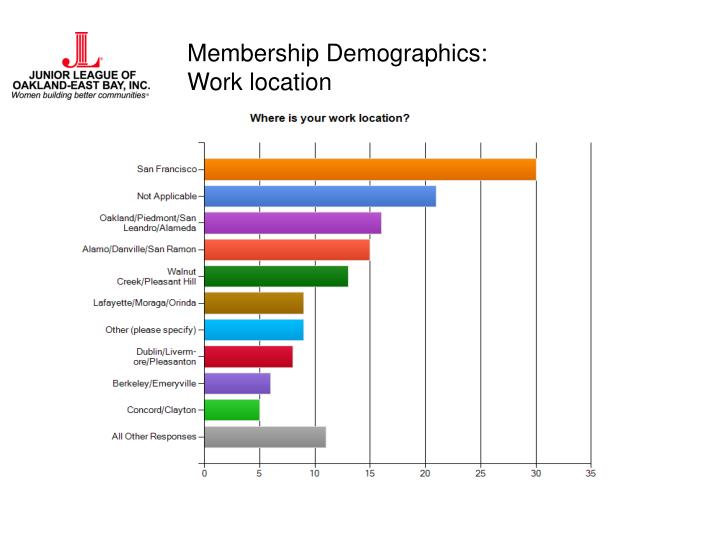 Membership Demographics: