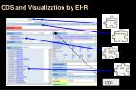 cds and visualization by ehr
