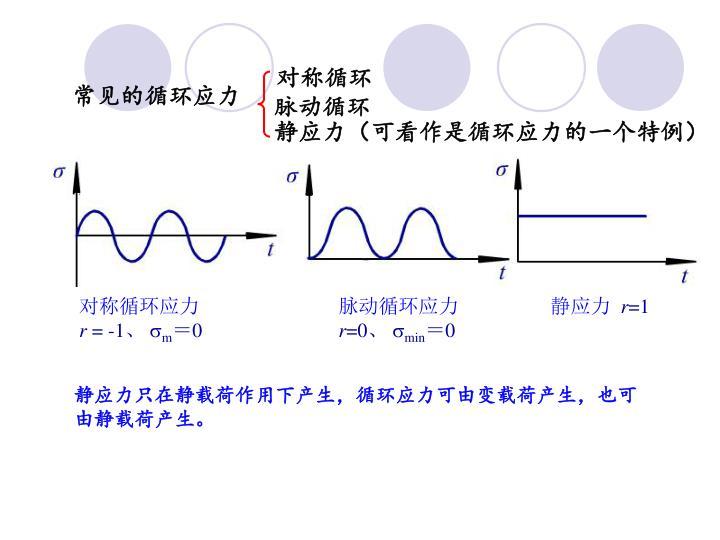 对称循环应力