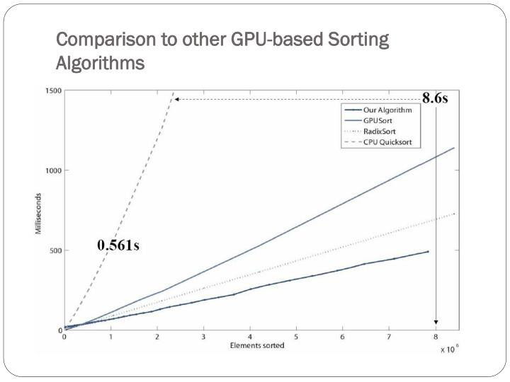 Comparison to other GPU-based Sorting Algorithms