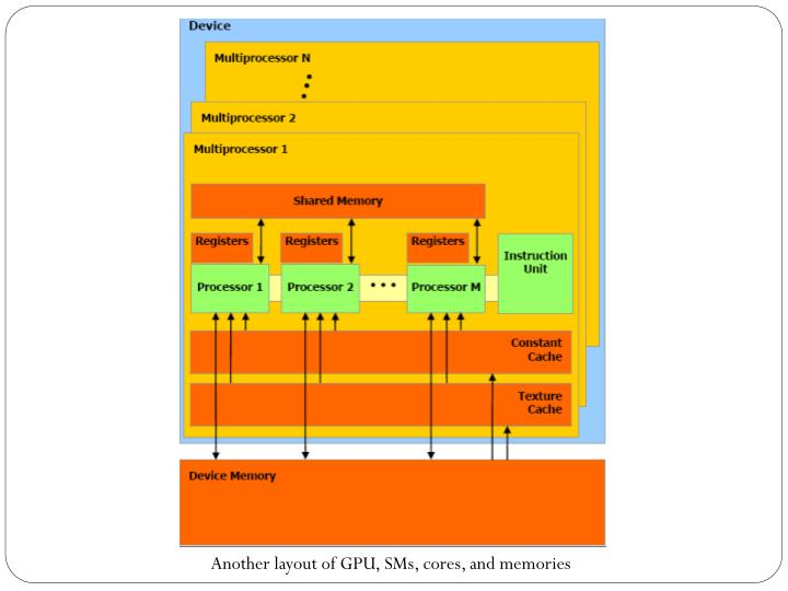 Another layout of GPU, SMs, cores, and memories